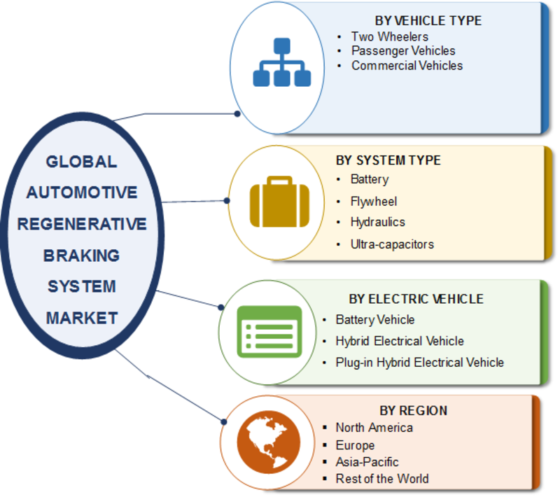 Automotive Regenerative Braking System Market 2019: Global Segments, Industry Growth, Top Key Players, Size and Recent Trends by Forecast To 2023