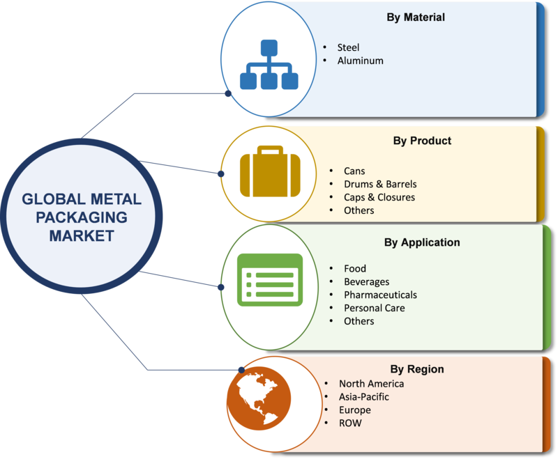 Metal Packaging Market 2019 Worldwide Analysis, Business Strategies, Global Size, Analytical Overview, Segmentation, Competitive Landscape and Industry Poised for Rapid Growth 2023