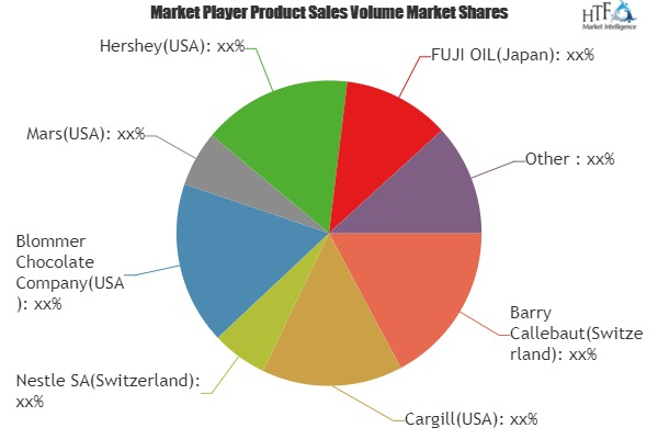 Cocoa Grindings Market to Witness Huge Growth by 2025 | Leading Key Players- Barry Callebaut, Cargill, Nestle, Blommer Chocolate