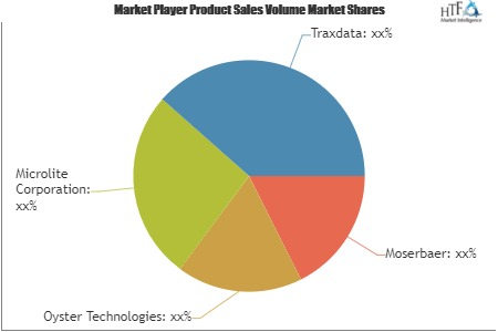 Optical Storage Media Market is Booming Worldwide | Moserbaer, Oyster Technologies, Microlite