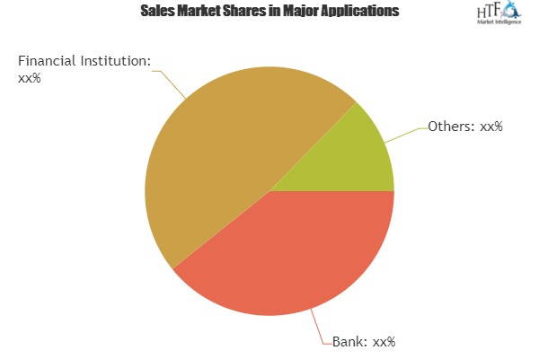 Cloud Security in Banking Latest Market Estimates Showing Surprising Stability in key Business Segments|Trend Micro, Sophos, Wave Systems, Microsoft