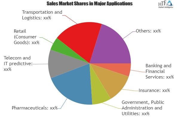 Unlock Advanced and Predictive Analytics Market Study by Key Business Segments|Fair Isaac, Teradata, Acxiom