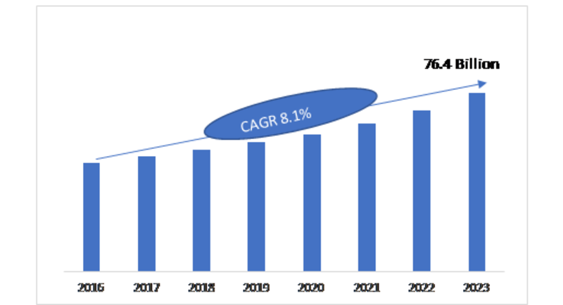 DRAM Market 2019 Development Strategy, Growth Factors, Competitive Landscape, Upcoming Opportunities, Growth, Global Key Players and Trends by Forecast 2023