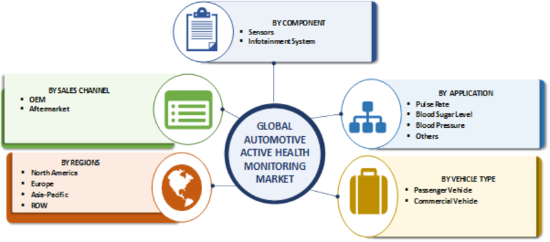 Automotive Active Health Monitoring System Market 2019 Size, Share, Key Findings, Growth Factors, Demand, Trends and Forecast 2023