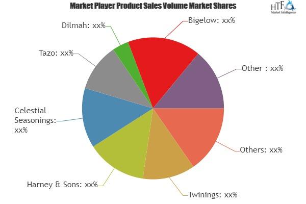 Flavor Tea Market to Witness Huge Growth by 2025   Leading Key Players- Twinings, Harney & Sons, Celestial Seasonings, Tazo