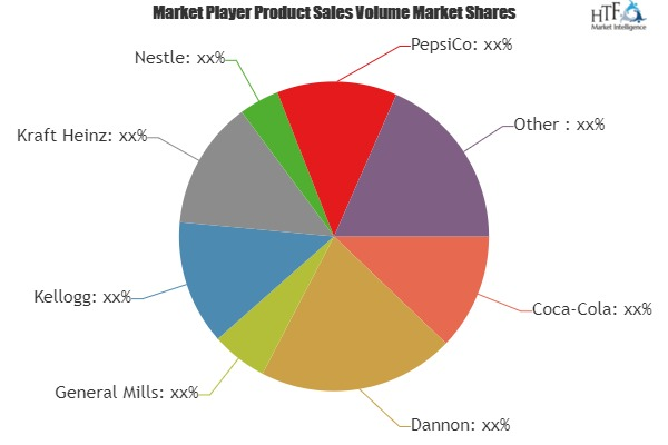 Functional Food and Beverage Market to Witness Huge Growth by 2025 | Coca-Cola, Dannon, General Mills, Kellogg