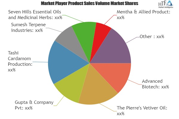 Flavour and Fragrance Market Growing Popularity and Emerging Trends | Advanced Biotech, Sumesh Terpene, Mohnish Chemicals