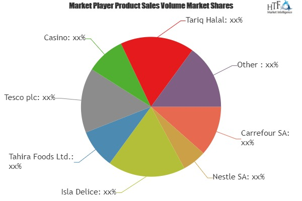 Halal Meat Market is Thriving Worldwide | Carrefour, Nestle, Isla Delice, Tahira Foods
