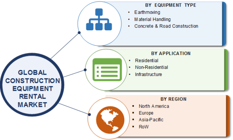 Construction Equipment Rental Market 2019: Global Industry Dynamics, Corporate Financial Plan, Business Competitors, Emerging Technologies, Supply and Revenue With Regional Trends By Forecast 2023