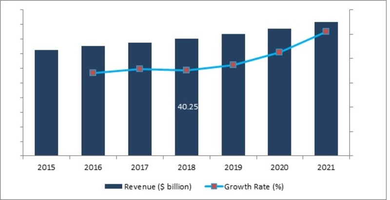 Naval Combat Systems Market 2019 Size, Share, Segments, Classification, Application, Industry Chain Overview, SWOT Analysis, Competitive Landscape and Regional Trends By 2023