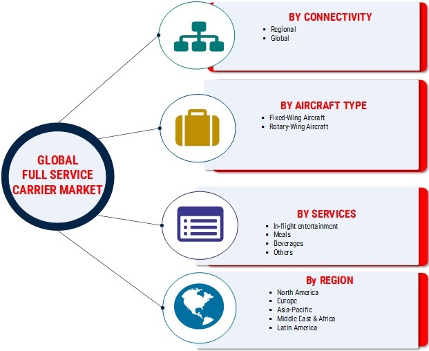Full Service Carrier Market SWOT Analysis and Competitive Landscape By 2025 With Worldwide Overview By Size, Share, Segments, Global Leaders, Drivers-Restraints, Major Segments and Regional Trends