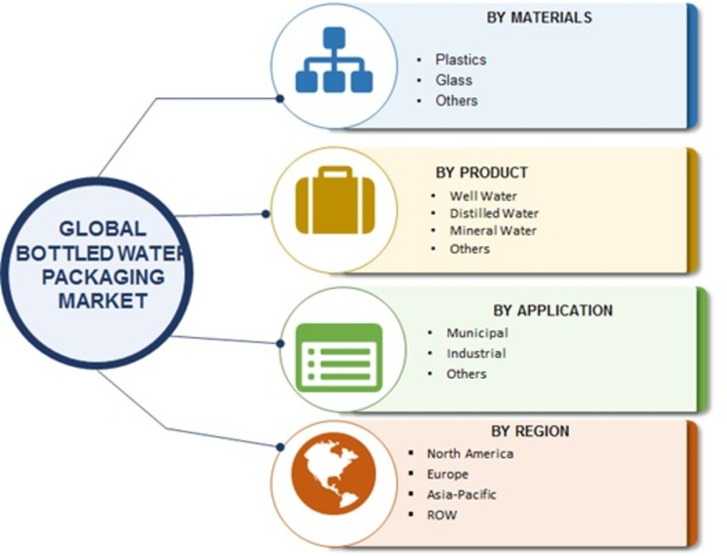 Bottled Water Packaging Market 2019 Worldwide Analysis, Global Size, Industry Trends, Analytical Overview, Segmentation, Competitive Landscape and Industry Poised for Rapid Growth till Forecast 2023