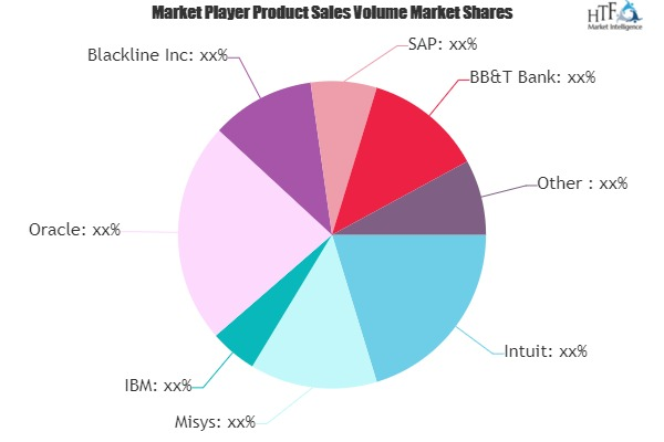 Financial Software Market is Thriving Worldwide| BB&T Bank, DataArt, SunGard, NetSuite, Trendmicro