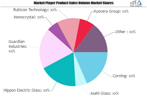 Scratch-Resistant Glass Market is Booming Worldwide | Rubicon Technology, Kyocera Group, Crystalwise Technology