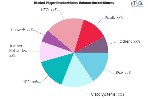 Network Functions Virtualization Market – A comprehensive study by Key Players: HPE, Juniper Networks, Huawei, NEC, Pica8
