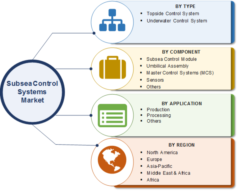 Subsea Control Systems Market 2019 Business Growth, Regional Trends, Size, Share, Competitive Landscape, Emerging Opportunities and Comprehensive Research Study Till 2023