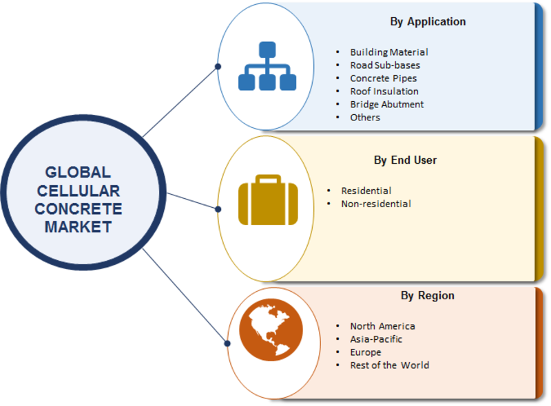Cellular Concrete Market 2019 SWOT Analysis and Competitive Landscape By 2023 With Worldwide Overview By Size, Share, Segments, Global Leaders, Drivers-Restraints, Major Segments and Regional Trends