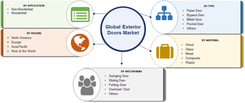 Exterior Doors Market 2019 Classification, Application, Industry Chain Overview, SWOT Analysis and Competitive Landscape By 2023: ASSA ABLOY, JELD-WEN, Marvin, PELLA, Bayer Built, Hörmann, LIXIL