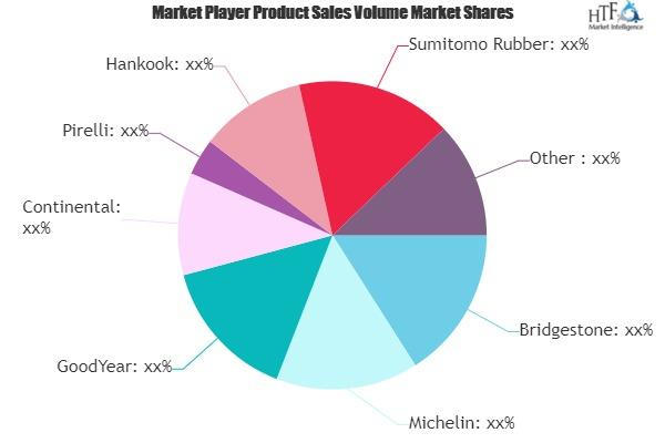 Run Flat Tires Market in-Depth Analysis with Leading key Vendors| Bridgestone, Michelin, GoodYear, Continental, Pirelli