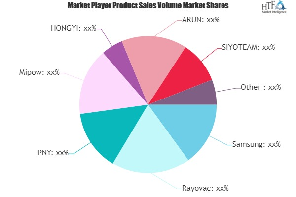 Mobile Phone Chargers Market Comprehensive study with leading Key Players| Sinoele, LG Electronics, Samsung, Rayovac