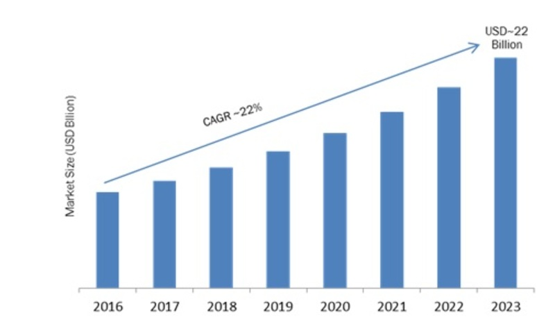 Gaming Laptop Market 2019 Global Industry Extensive Competitive Landscape on Size, Volume, Trends, Share, Revenue, Regional Forecast By 2023