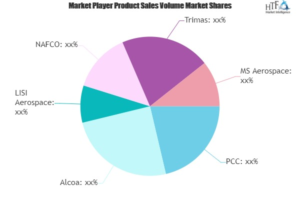 Aerospace Fasteners Market in-Depth Analysis with key Manufacturers| Alcoa, LISI Aerospace, Trimas, MS Aerospace