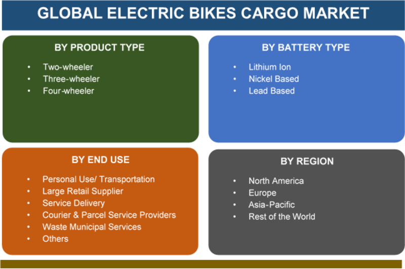Global Electric Bikes Cargo Market Detail Study on Statistics, Size, Trends, Growth, Segmentation, Revenue Manufacture & Forecast 2019-2023 by Product Types