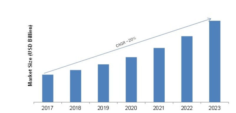 Digital Intelligence Platform Market – 2019 Trends, Size, Share, Growth Insight, Competitive Analysis, Leading Players, Regional And Global Industry Forecast To 2023