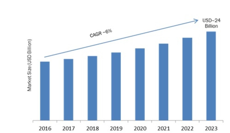Vehicle to Vehicle (V2V) Communication Market 2019 Global Size, Growth Status & Latest Application, Share, Recent Trends and Better Investment Opportunities by Forecast to 2023