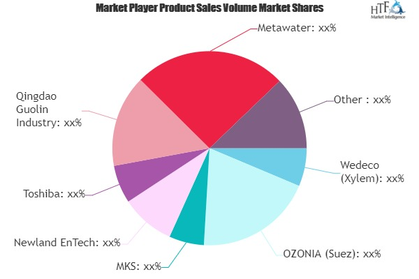 Ozone Generators Market SWOT Analysis of Key Players- Wedeco, OZONIA, MKS, Newland EnTech