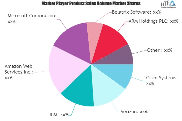 Connected Retail Market Still Has Room to Grow | Emerging Players Cisco Systems, Verizon, IBM, Amazon Web Services, Microsoft