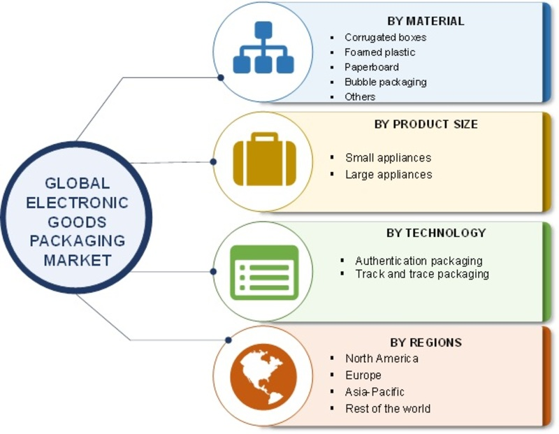 Electronic Goods Packaging Market 2019 Top Manufacturers, Share, Comprehensive Analysis, Opportunity Assessment, Future Estimations, Key Industry Segments Poised for Strong Growth in Future By 2023
