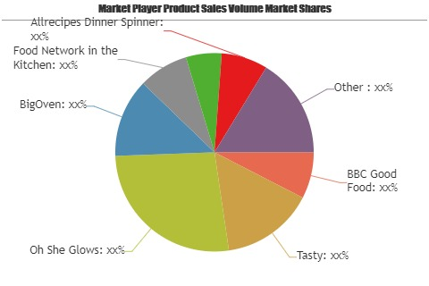 Recipe Apps Market to See Huge Growth by 2025| BBC Good Food, Tasty, Oh She Glows, BigOven