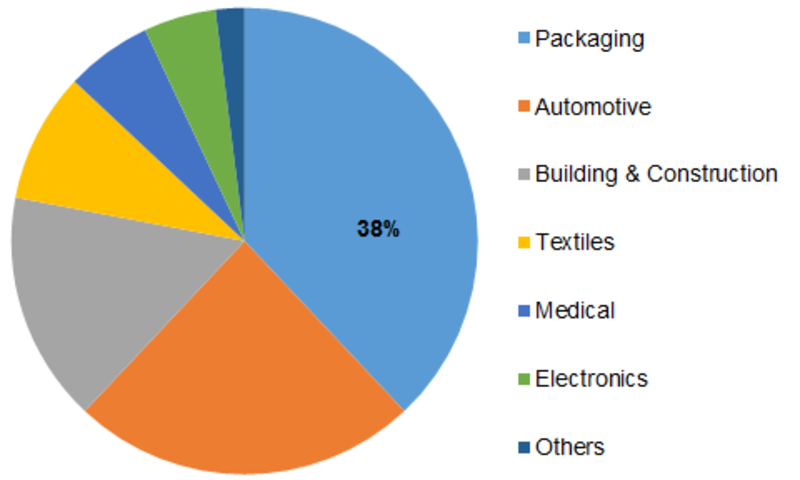 Recycled Polypropylene Market Share, Size, Top Players, Emerging Trends, CAGR Analysis, Development Strategy, Sales Revenue, Opportunities and Challenges 2023