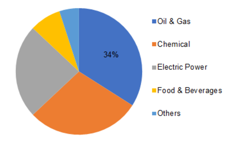Gas Separation Membrane Market 2019: With Top Key Player and Countries Data: Trends and Forecast 2023, Industry Analysis by Regions, Type and Applications: MRFR