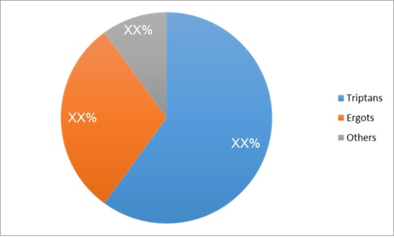 Migraine Market 2019 Global Size, Share, Industry Research Report Definition, Analysis by Drug and Treatment Types, Competitive Landscape, Top Key Players, Regional Forecast to 2022
