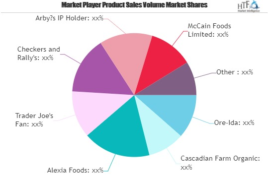 Frozen French Fries Market to Show Strong Growth | Leading Key players Alexia Foods, Trader Joe\'s Fan, Checkers and Rally\'s