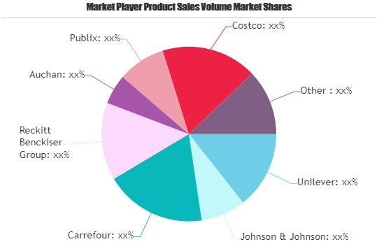 Personal Hygiene Market Still Has Room to Grow | Emerging Players Johnson & Johnson, Carrefour, Auchan, Publix