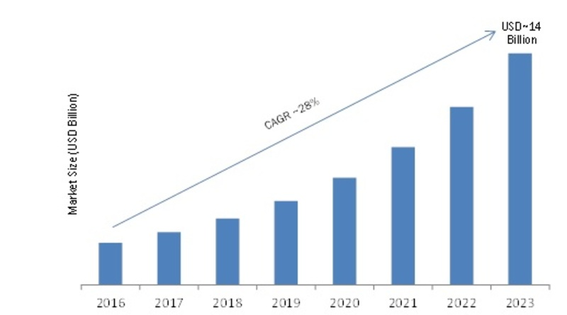 Enterprise Mobile Application Development Platform (EMADP) Market 2019 – 2023: Business Trends, Historical Analysis, Future Scope and Industry Profit Growth