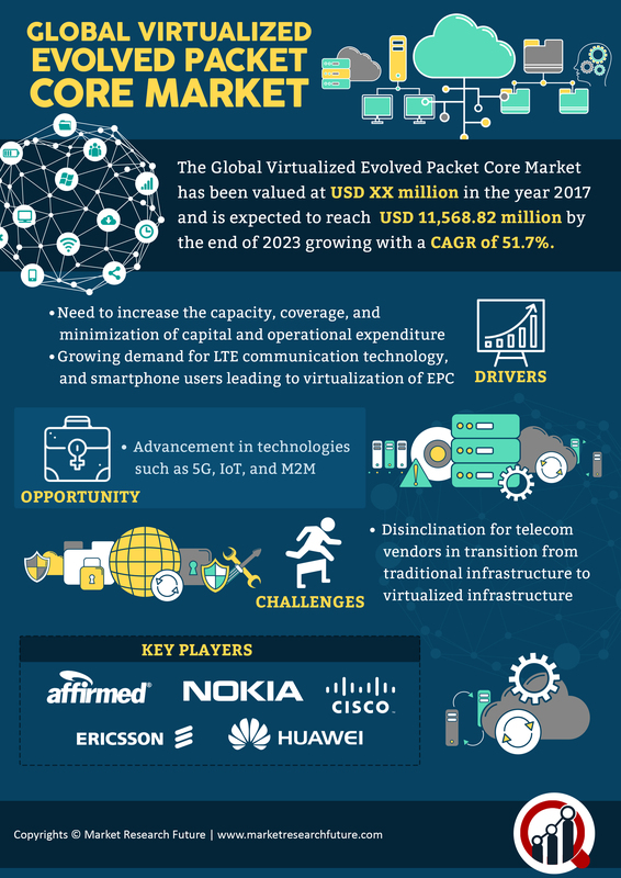 Virtualized Evolved Packet Core (vEPC) Market 2019 Global Analysis, Potential Growth, Size, Statistics, Share, Industry Trends, Opportunities, Competitive Landscape And Regional Forecast To 2023