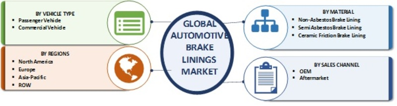 Automotive Brake Linings Market 7.8% CAGR 2019 to 2025 - Global Trends, Size, Share, Growth, Business Opportunities and Regional Analysis