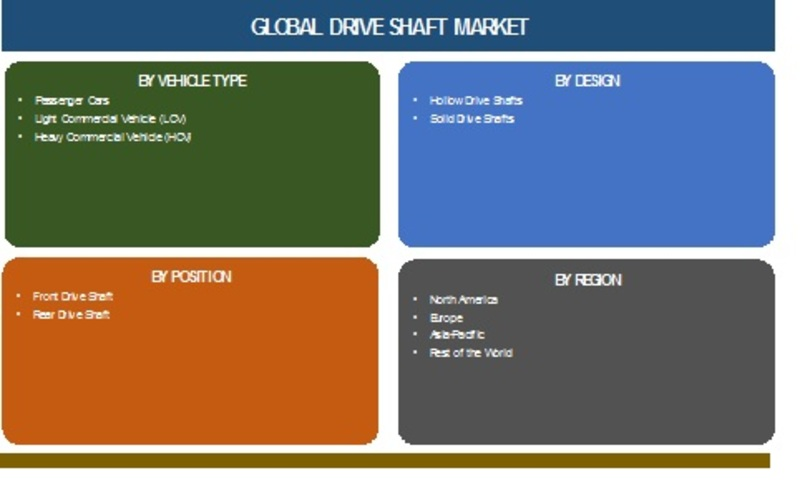 Drive Shaft Market 2019 Global Size, Share, Industry Growth, Sales And Drivers Analysis, Competitive Landscape And Regional Forecast To 2024
