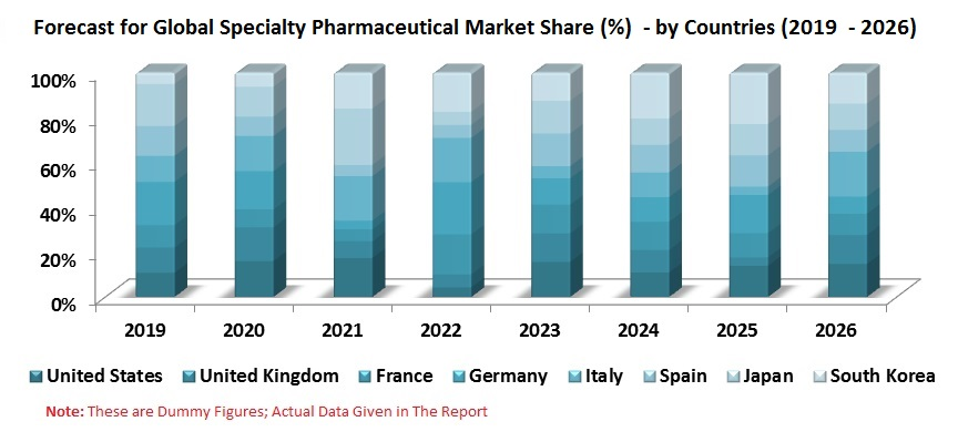 Specialty Pharmaceuticals Market, by Country (US, UK, France, Germany, Italy, Spain, Japan, South Korea), Application, Company, Global Analysis