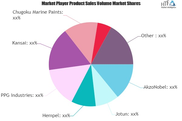 Epoxy Putty Market to Witness Huge Growth by 2025 | Leading Key Players- AkzoNobel, Jotun, Hempel, PPG