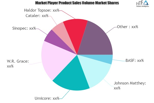 Auto Catalysts Market to Witness Massive Growth | Johnson Matthey, Umicore, W.R. Grace, Sinopec