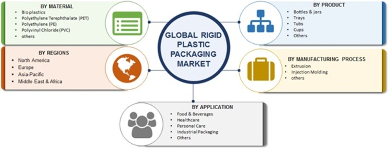 Rigid Plastic Packaging Market 2019 Global Share, Worldwide Analysis, Opportunity, Industry Size, Future Estimations, Key Industry Segments Poised for Strong Growth in Future By 2023