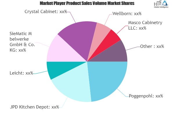 Kitchen Cabinet Market to Witness Huge Growth by 2025 | Leading Key Players- Poggenpohl, Leicht, Crystal Cabinet, Wellborn