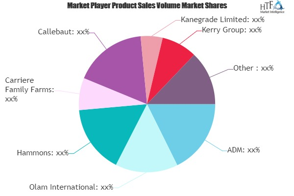 Walnuts Ingredient Market to Witness Huge Growth by 2025 | Hammons, Carriere Family Farms, Callebaut