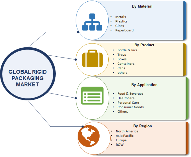 Rigid Packaging Market 2019 Global Analysis with Focus on Opportunities, Industry Size, Financial Overview, Development Strategy, Future Plans, Competitive Landscape and Trends by Forecast 2023