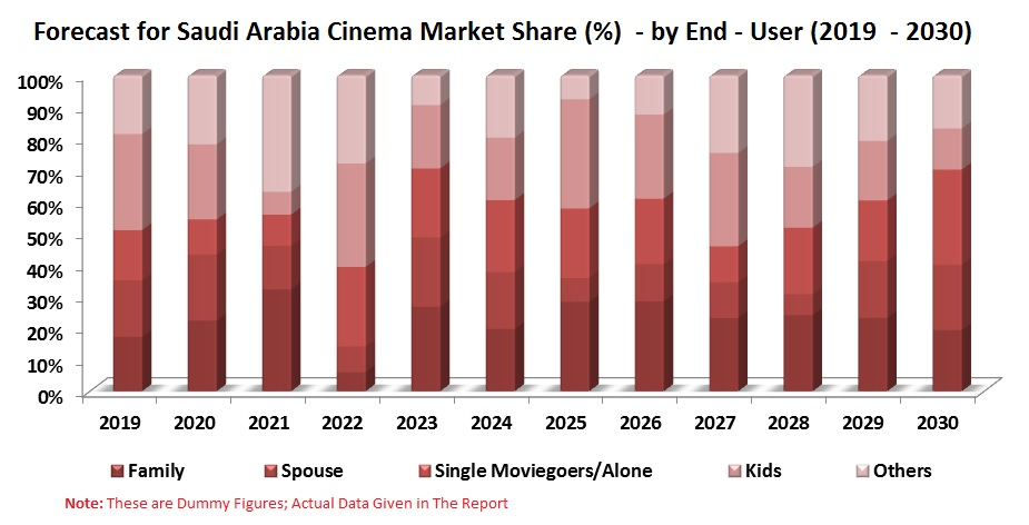 Saudi Arabia Cinema Market by Revenue, Multiplex Format, Region and End User (Family, Spouse, Single Moviegoers/Alone, Kids-Only and Others) & Companies